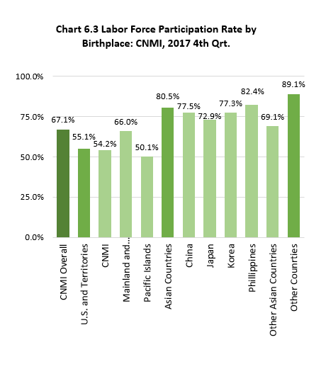 Ch6.3 Labor Force Participation Rate by Birthplace: CNMI, 2017 4th Qrt.