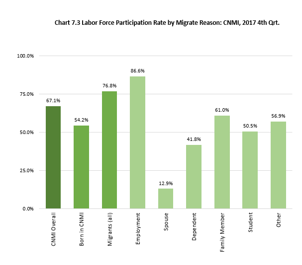 Ch7.3 Labor Force Participation Rate by Migrate Reason: CNMI, 2017 4th Qrt.