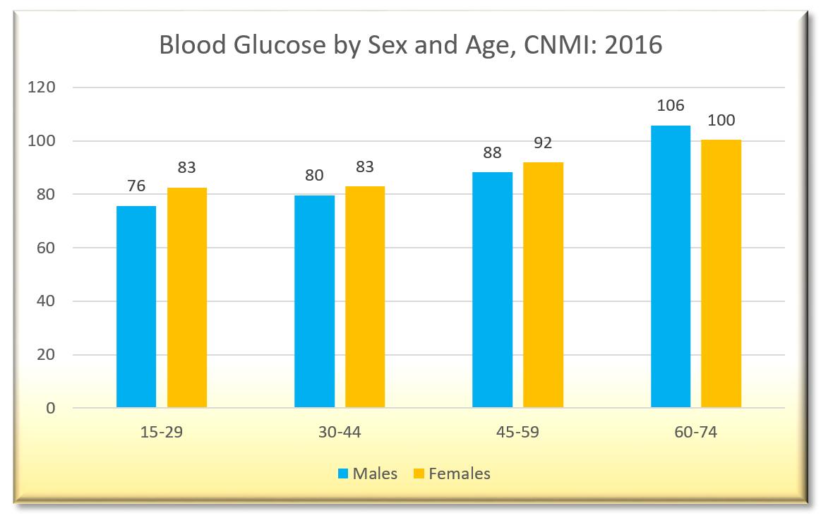 CBHS 2016 Chart20.34a
