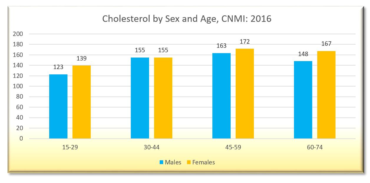 CBHS 2016 Chart20.34b