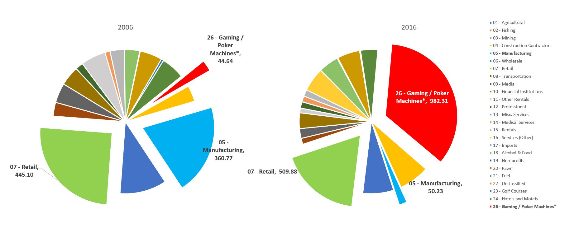 EI 2017 BGR Pie Chart
