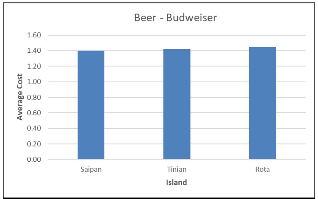 CNMI CPI Beer 2017