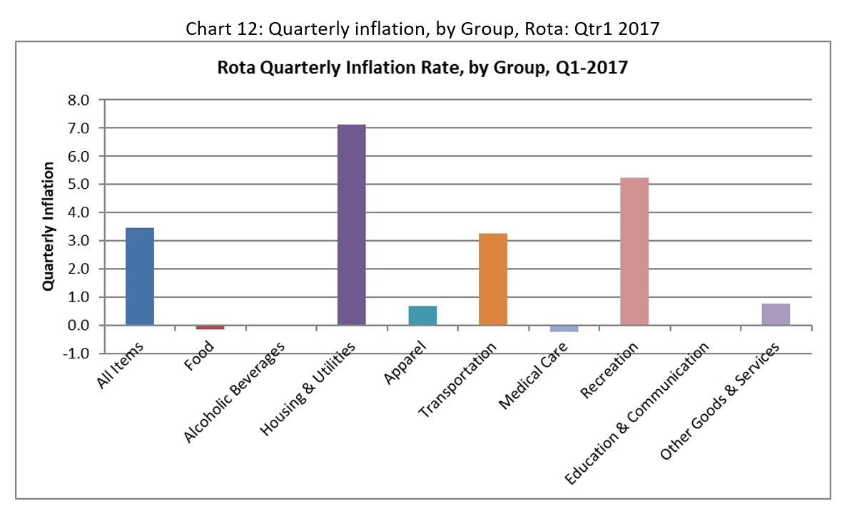 CNMI CPI Chart12 2017