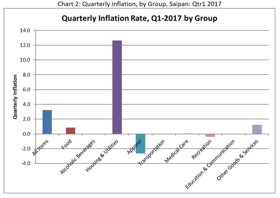 CNMI CPI Chart2 2017