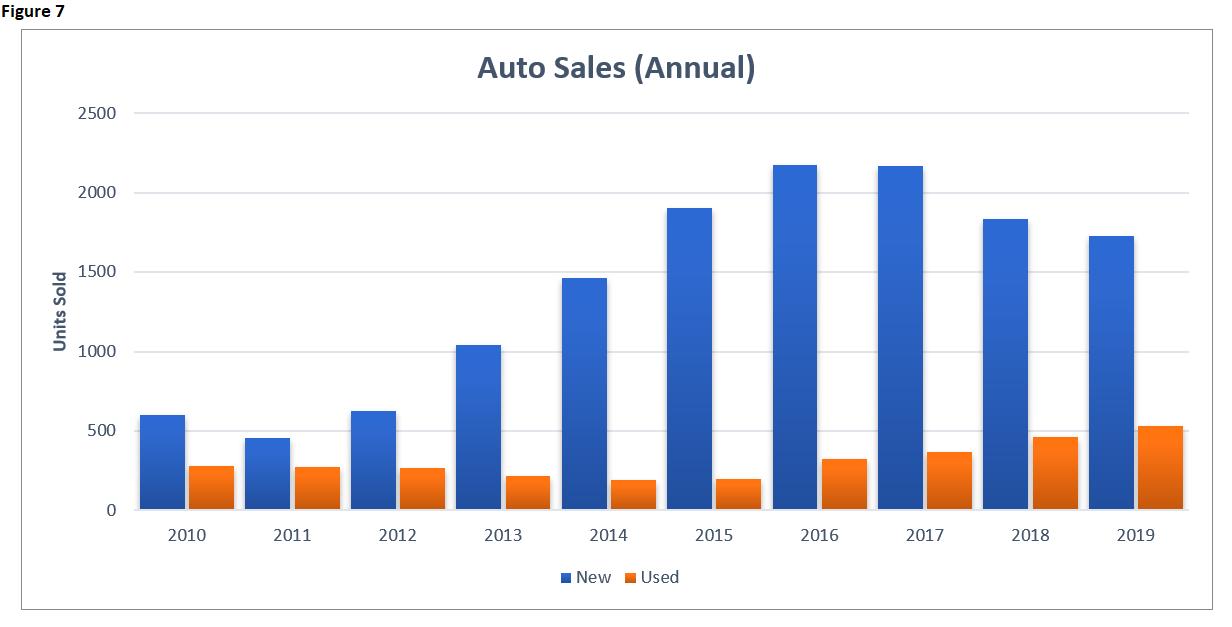 EI 2019 Auto Sales Annual