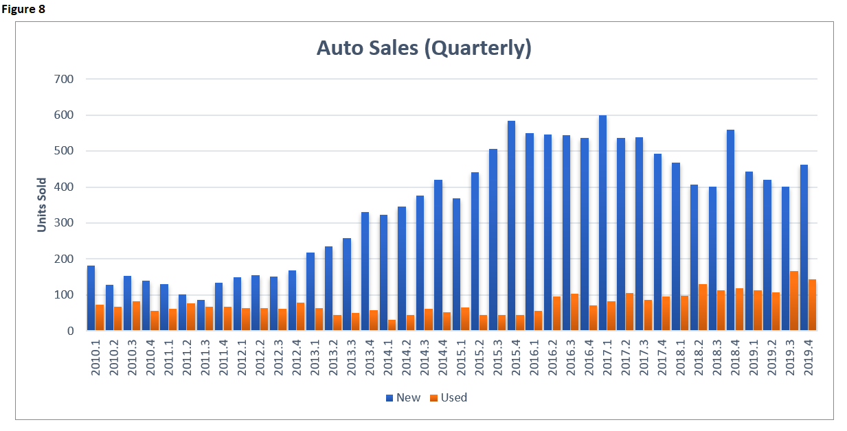 EI 2019 Auto Sales Quarterly