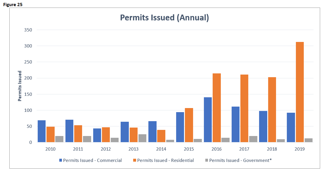 EI 2019 Building Permits Issued Annual