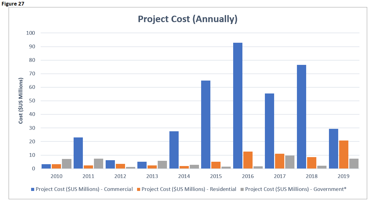 EI 2019 Building Project Cost Annual