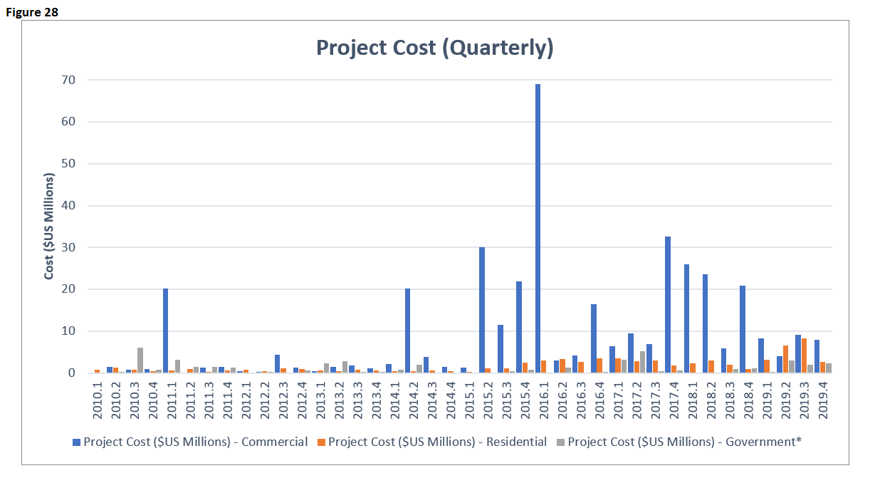 EI 2019 Building Project Cost Quarterly