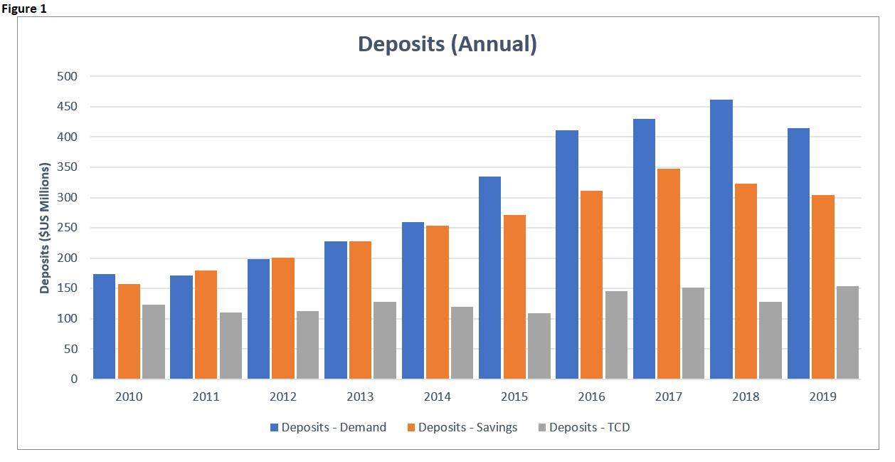 EI 2019 Banking Deposits Annual