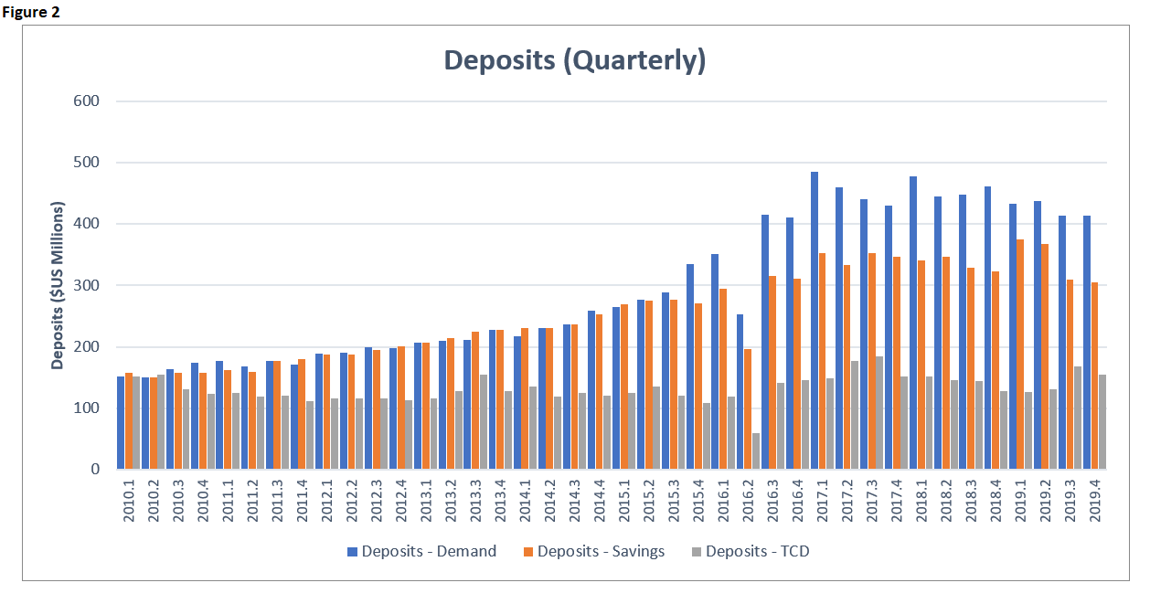 EI 2019 Banking Deposits Quarterly