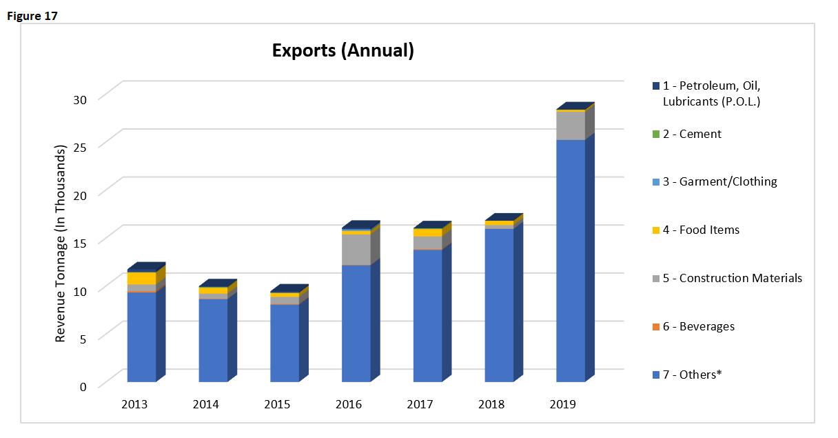 EI 2019 Exports Annual