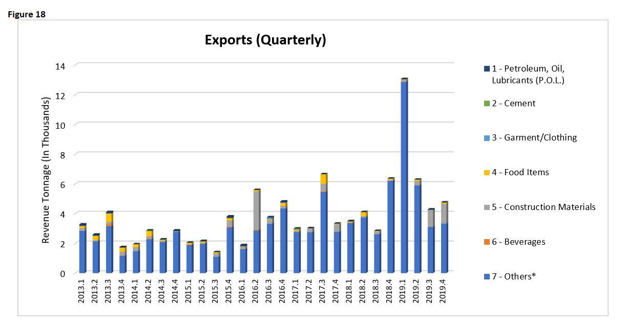 EI 2019 Exports Quarterly