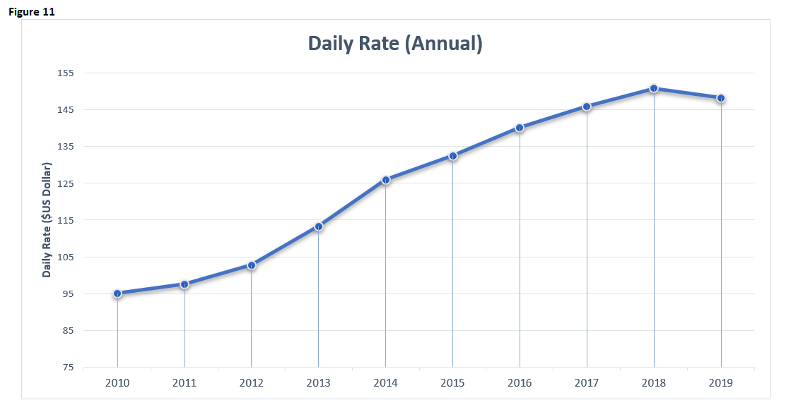 EI 2019 Hotels Daily Rates Annual