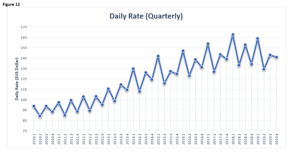 EI 2019 Hotels Daily Rates Quarterly