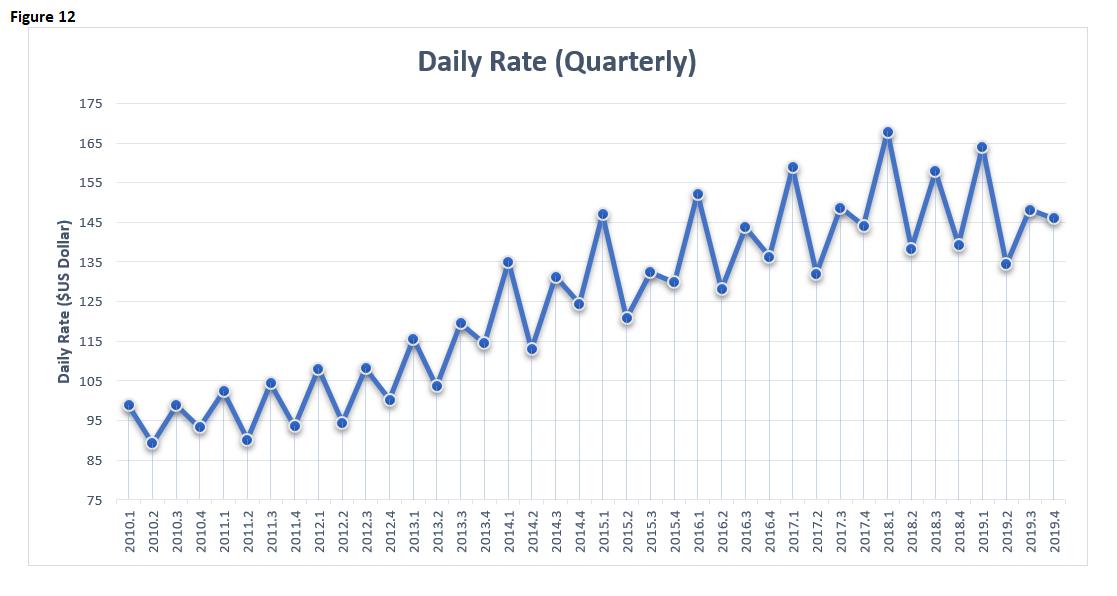 EI 2019 Hotels Daily Rates Quarterly
