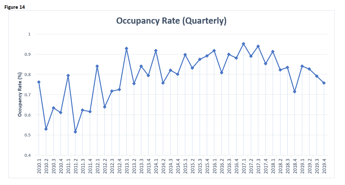 EI 2019 Hotels Occupancy Rates Quarterly