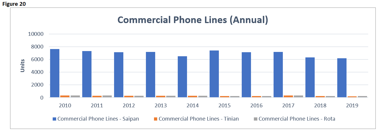 EI 2019 ITE Commercial Lines Annual