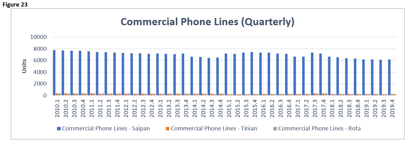 EI 2019 ITE Commercial Lines Quarterly