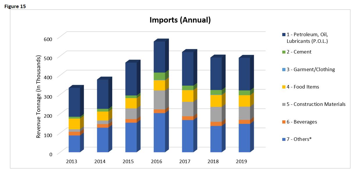 EI 2019 Imports Annual