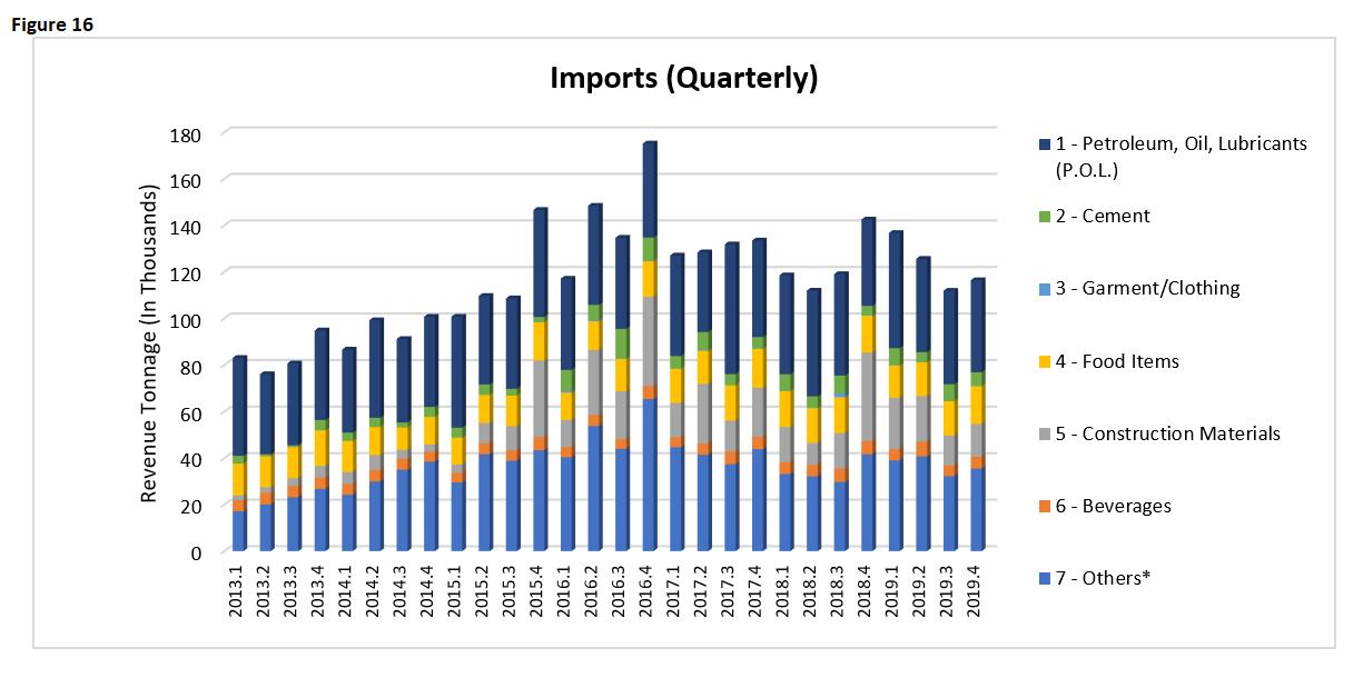 EI 2019 Imports Quarterly