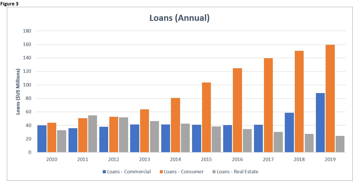 EI 2019 Banking Loans Annual
