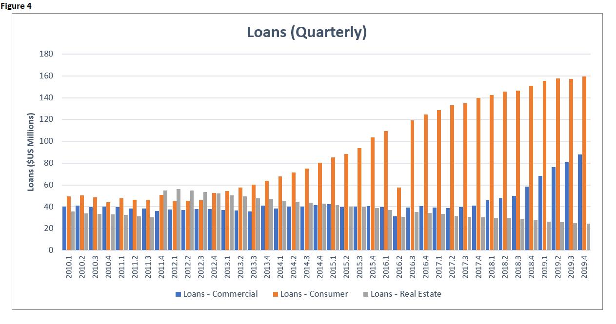 EI 2019 Banking Loans Quarterly