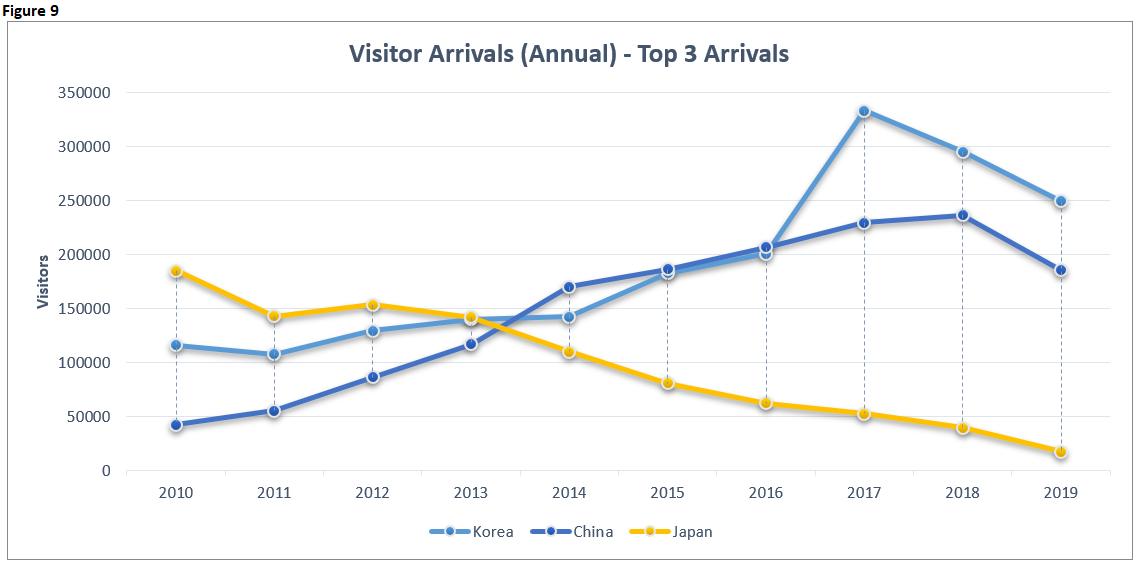 EI 2019 Visitor Arrivals Annual